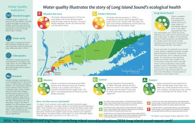 2016-long-island-sound-report-card_page_3